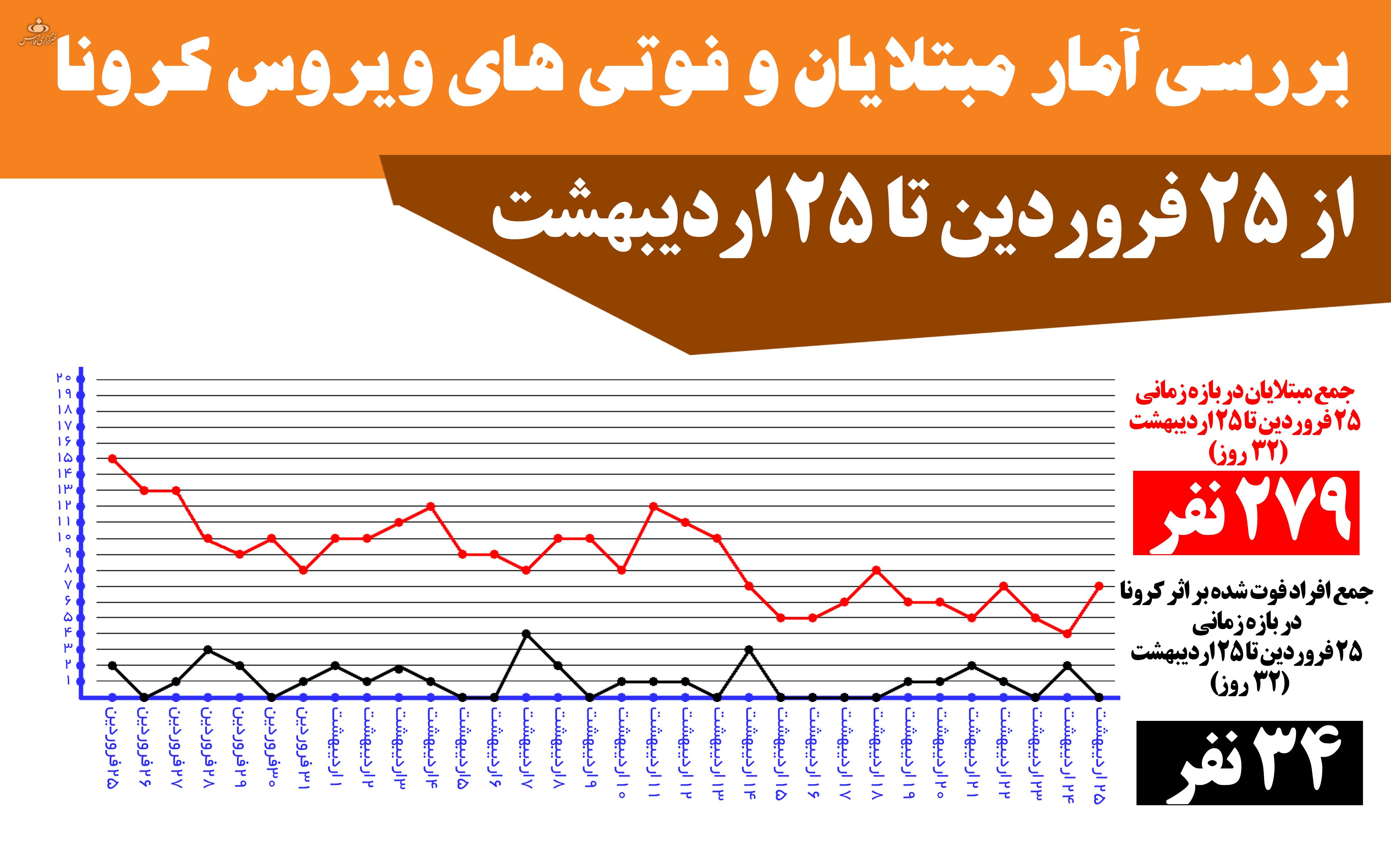 بررسی آمار فوتیها و بیماری کرونا در استان زنجان