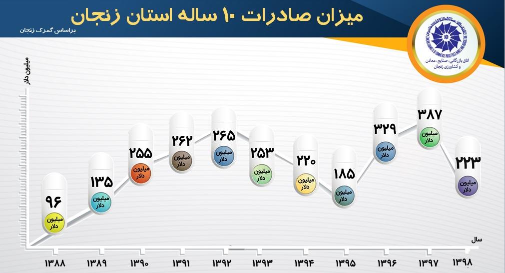 نگاهی به بازارهای صادراتی زنجان در یک دهه گذشته؛ آمار و استراتژی های کلیدی صادرات